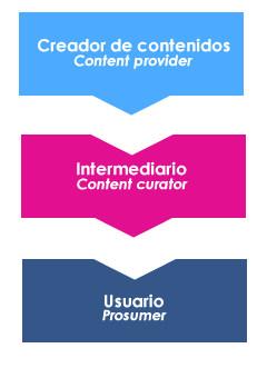 Content Curator o Filtrador de Contenido Web