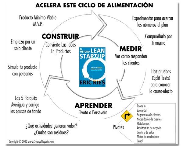 Construir Medir Aprender | Lean Startup