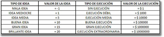 Tabla Comparativa del valor de las ideas y de la ejecución