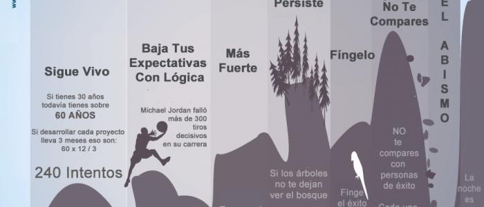 Infografía | El Camino De Ser Emprendedor