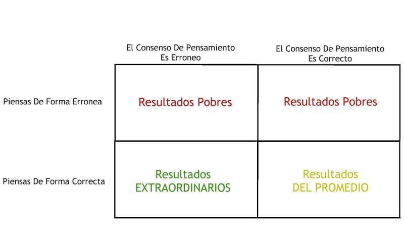 Cuadrante De Ray Dalio Del Pensamiento Independiente